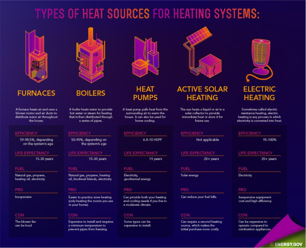 Types Of Heating Systems Furnace Boiler Heat Pump