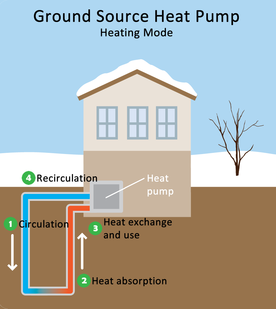Geothermal Heatpump Sinton Air