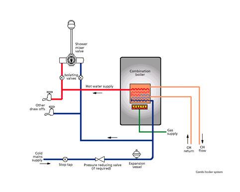 Combination Boiler Installation Sinton Air